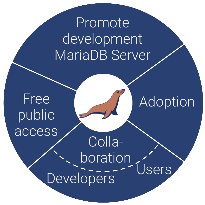 The purpose of MariaDB Foundation, as defined in the Certificate of Incorporation