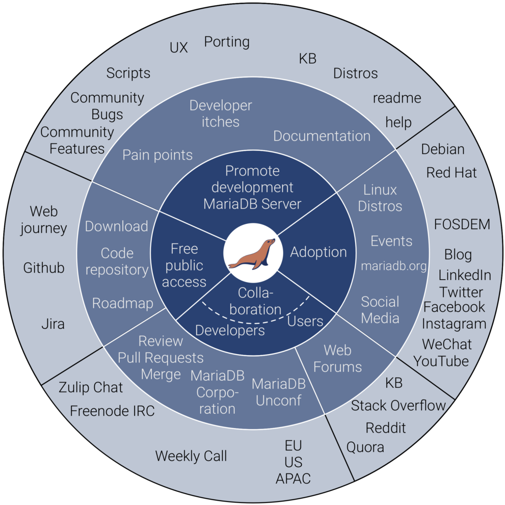 Purpose of MariaDB Foundation, with two outer explanatory circles
